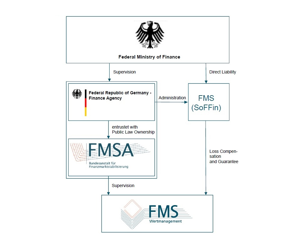 Supervision Governance FMS