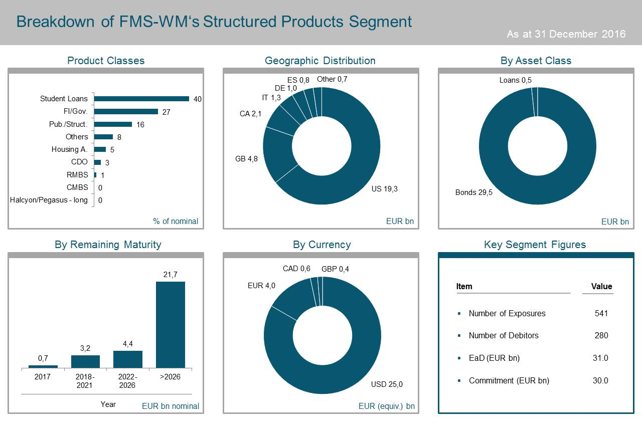20170511 FMS WM Structured Products EN