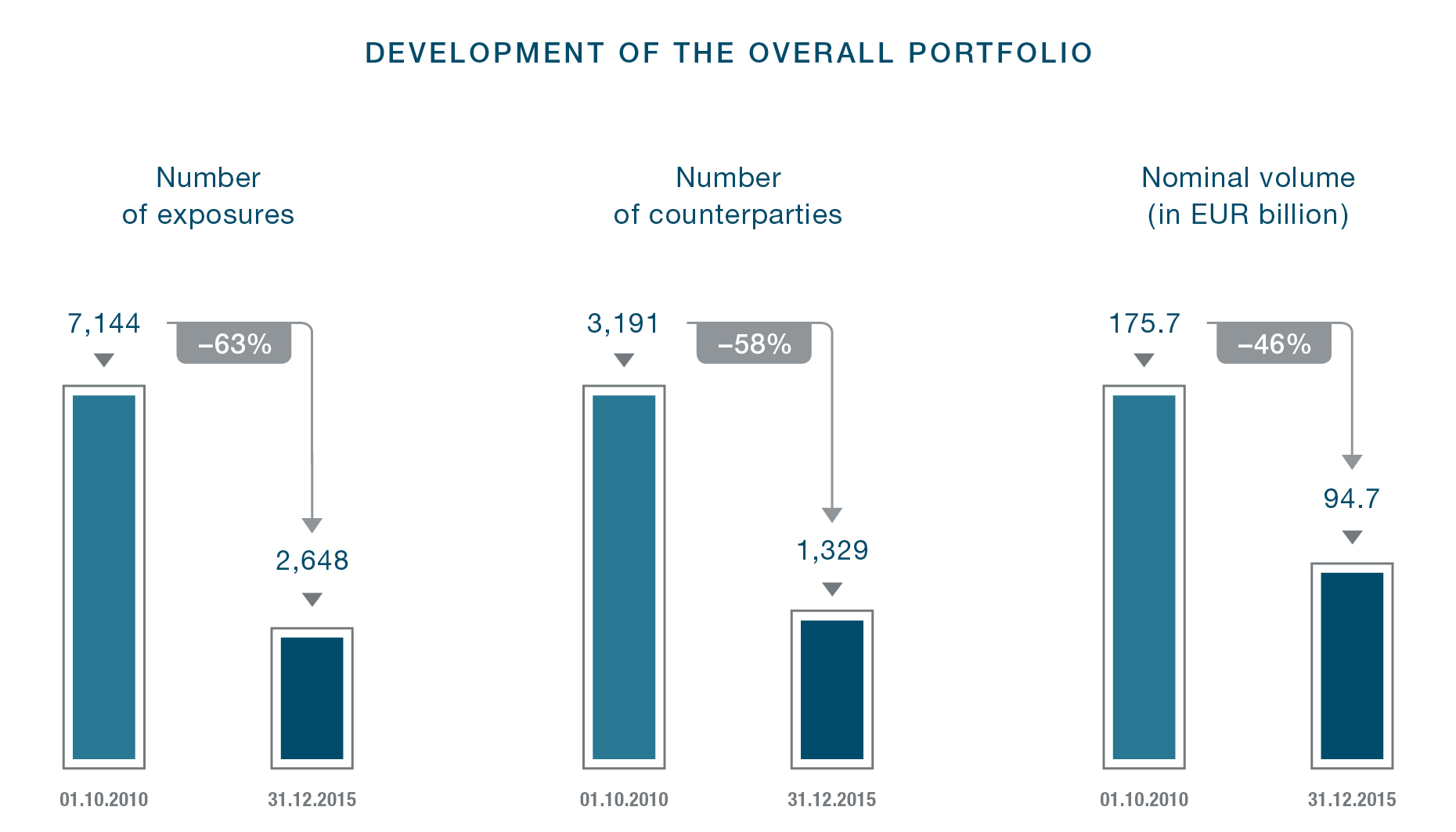 20160421 FMS WM 2015 Development of the overall portfolio