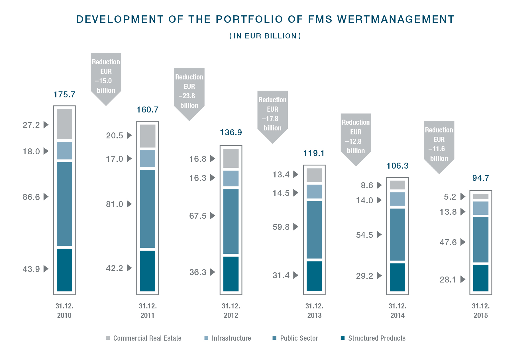 20160421 FMS WM 2015 Development of the portfolio of FMS Wertmanagement