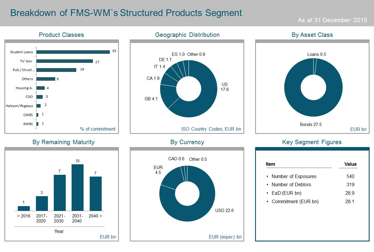 20160425 Übersicht FMS WM Structured Products Segment EN